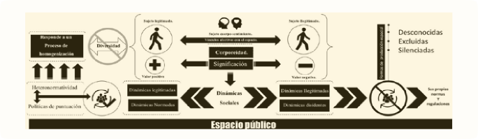 Gráfico 3. Espacio público con perspectiva de género