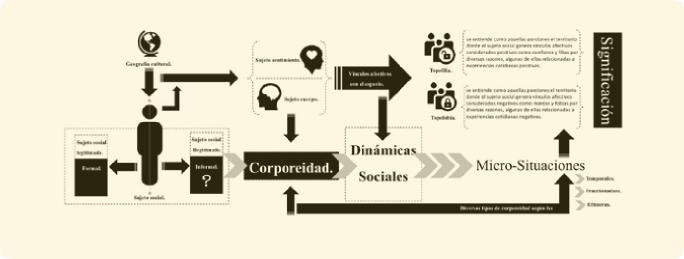 Gráfico 1. Corporeidad y dinámicas sociales