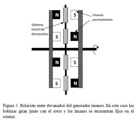 Diseo de un generador de flujo axial usando el mtodo de elementos las bobinas se distribuyen simtricamente en el estator segn el tipo de generador a construir corriente alterna monofsico o trifsico y corriente altavistaventures Image collections