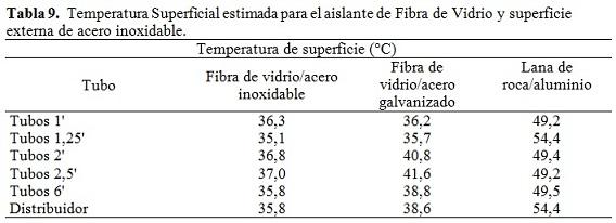 An lisis de p rdidas energ ticas y econ micas por - Tipos de aislamiento termico ...
