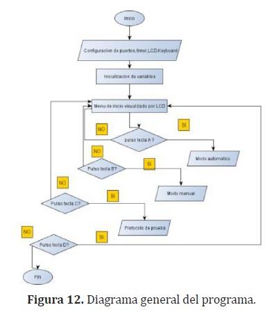 Diseo e implementacin de un prototipo de brazo robtico en 3d para como se muestra en la figura 12 el programa cuenta con tres modos de operacin manual automtico y protocolo de prueba ccuart Image collections