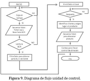 Durante la realización del proceso de separación y clasificación de la producción por cliente el sistema de control es el encargado de:
