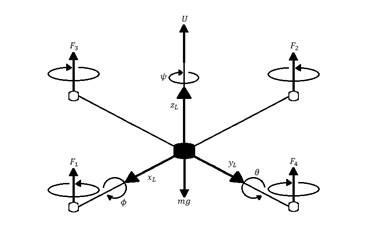 Diagrama de cuerpo libre de la dinámica del quadrotor