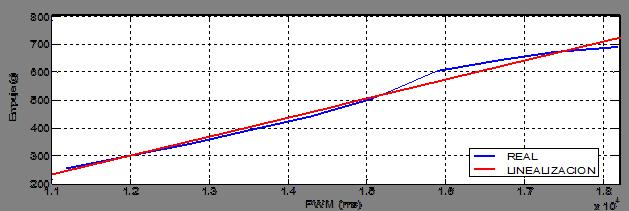 Comportamiento real y linealización del motor 1
