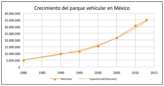 Crecimiento del registro de vehículos en México