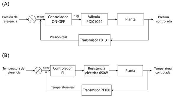 Esquema de control de presión y temperatura para el sistema de biodigestión anaerobia con biomasa CRB. (A). Control de presión, el controlador on-off mantuvo la presión del gas en el rango deseado. (B). Controlde temperatura, el controlador (PI) garantizó la temperatura deseada en el proceso.