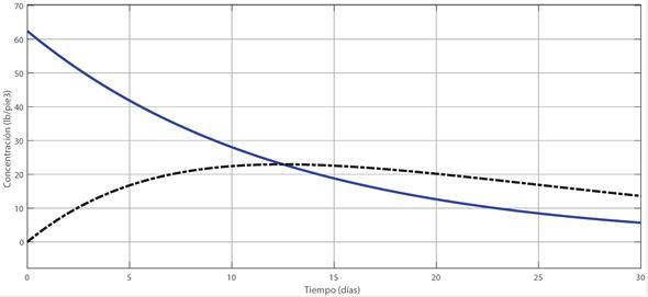 Concentración de CRB y su producto de biodigestión
