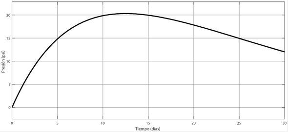 Presión generada en el biorreactor