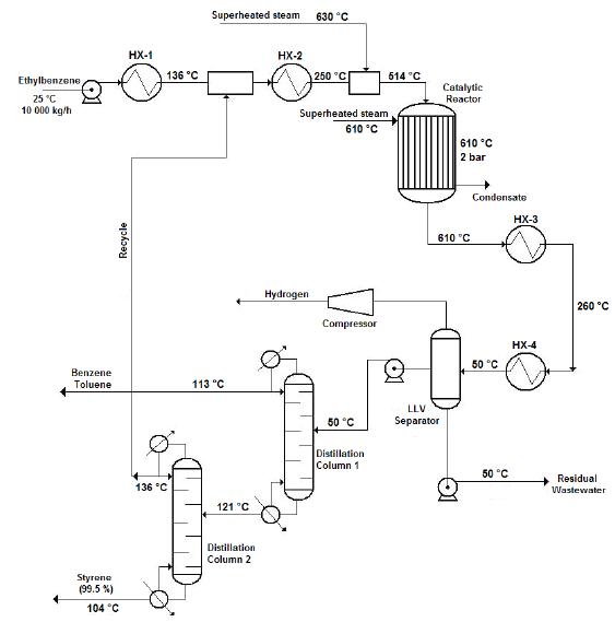 Flow diagram of the styrene production process via catalytic dehydrogenation of ethyl-benzene