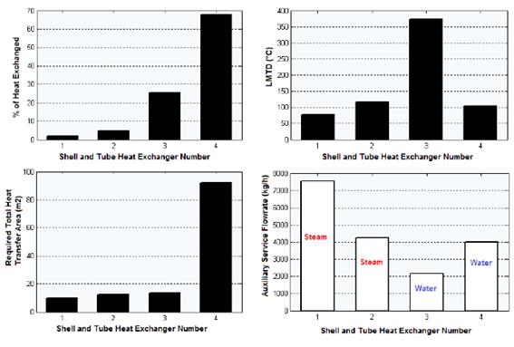 Results obtained for the shell and tube heat exchangers