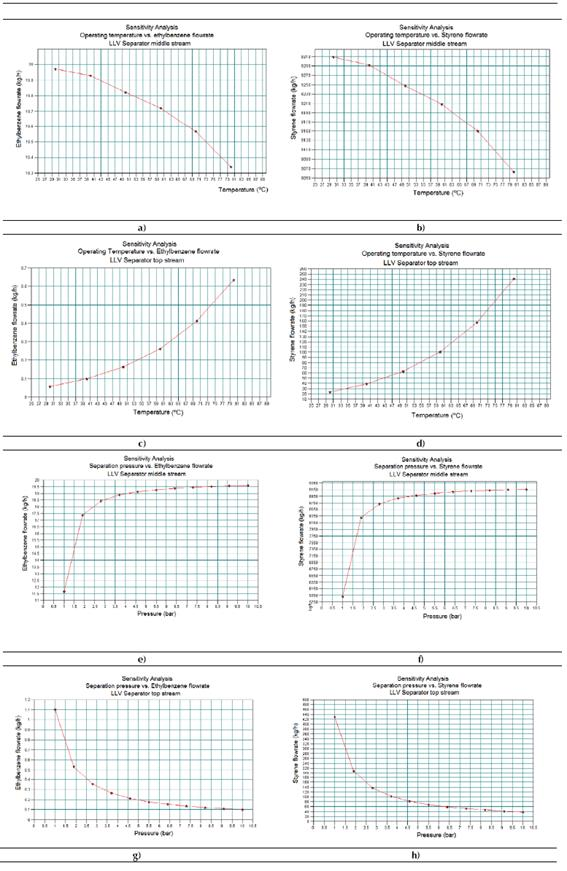 Results obtained in the Sensitivity Study No. 1 by means of CHEMCAD® simulator