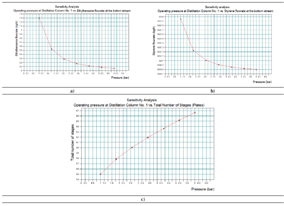 Results obtained in the Sensitivity Study No. 2 by means of CHEMCAD® simulator