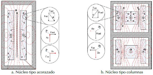 Líneas de campo magnético y fuerzas en transformadores