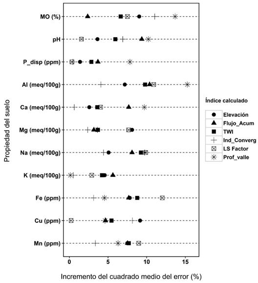 Clasificación de importancia de índices de terreno para cada propiedad del suelo, utilizando el algoritmo de bosques aleatorios random forest (RF)