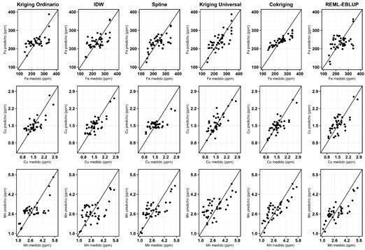 Gráficas de dispersión de valores predichos vs observados para cada propiedad y cada técnica de interpolación (parte 3)
