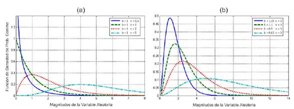 Influencia de la variación de los parámetros gamma sobre las curvas de la PDF