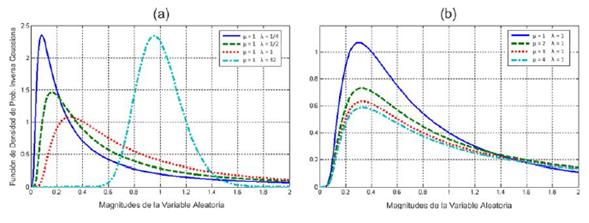 Influencia de la variación de los parámetros de la distribución inversa gaussiana sobre la curva de la PDF