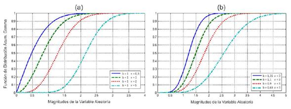 Influencia de la variación de los parámetros de la distribución Raíz Gamma sobre la curva de la CDF