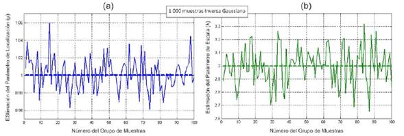 Variación de la estimación de los parámetros de la distribución inversa gaussiniana alrededor de los valores con que fueron generadas las muestras