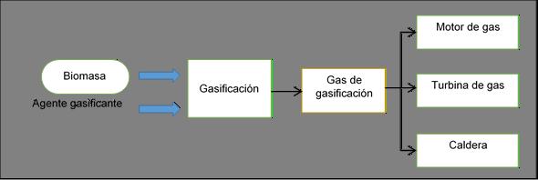 Flujo del proceso de gasificación de la biomasa