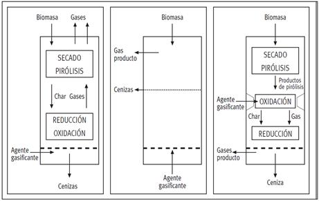 De izquierda a derecha, esquemas de funcionamiento de gasificadores updraft, lecho fluidizado y downdraft