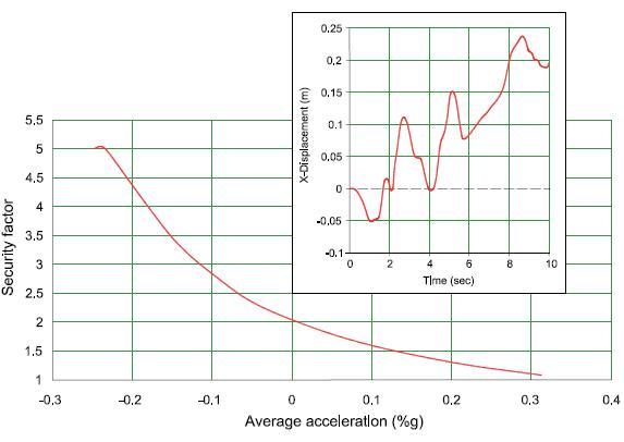 Factor de seguridad y desplazamientos en el entorno de la grieta (perfil 2)