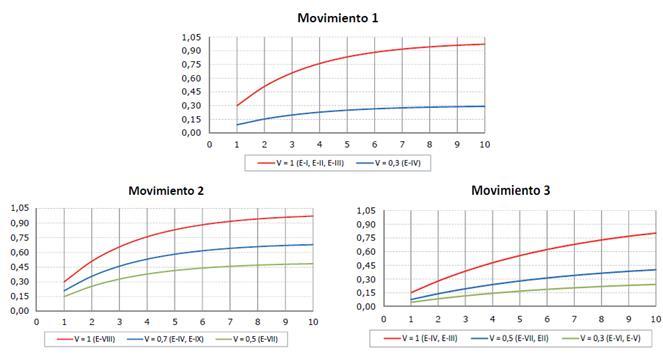 Comportamiento del riesgo de los elementos expuestos en las tres direcciones de movimiento esperadas