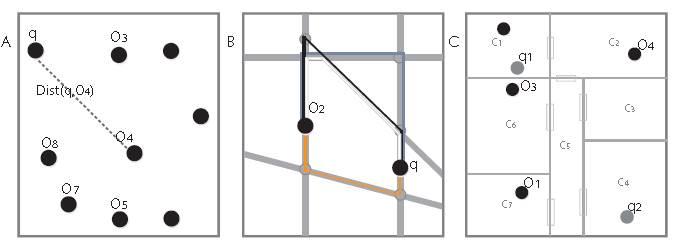 Entornos de movimiento de los objetos espaciales: A. Espacio euclideano. B. Red espacial de caminos. C. Celdas espaciales