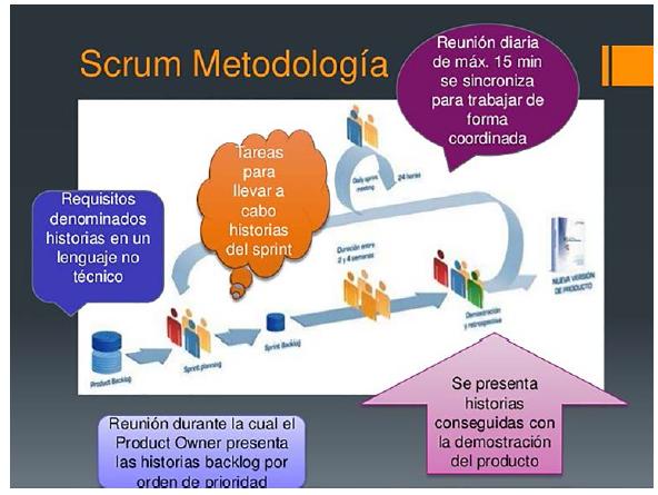 Metodología del desarrollo ágil SCRUM