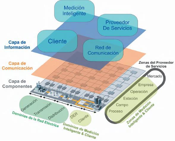Relación dominios del modelo conceptual FG-Smart y la capa de componentes de SGAM