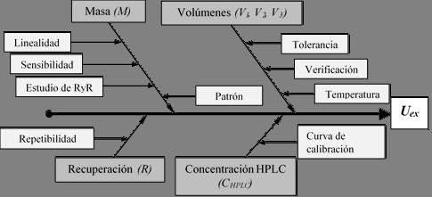 Diagrama de Ishikawa para el proceso de análisis