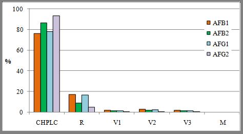 Representación de los aportes individuales a la incertidumbre combinada para todas las toxinas