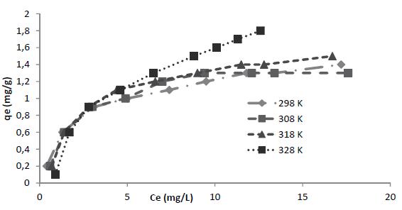 Ce(mg/L) frente a qe(mg/g) de R40 a diferentes temperaturas
