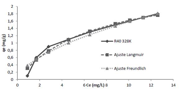 Ce(mg/L) frente a qe(mg/g) de R40 a 328K con los ajustes de Langmuir y Freundlich