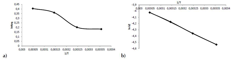 a) 1/T frente a lnKeq en la adsorción de R40 sobre CA b) 1/T frente a lnk2 en la adsorción de R40 sobre CA