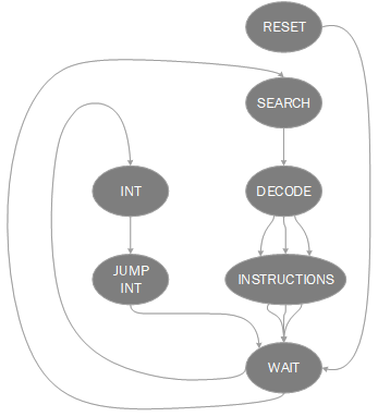 Finite state machine of the control unit