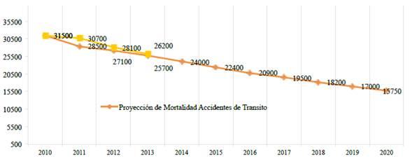 Prospección 2010-2020 de la mortalidad por accidentes viales en Europa