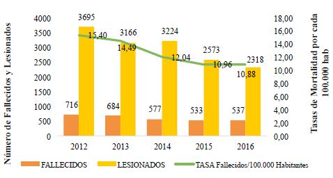 Fallecidos y lesionados por accidentes viales en el AMG 2012-2016