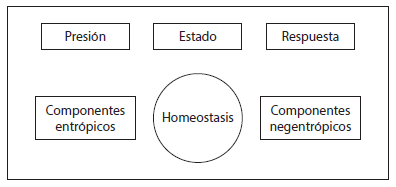 Esquema PER modificado