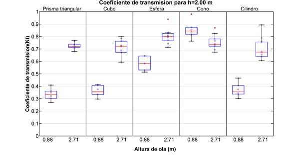 Coeficiente de transmisión para geometrías básicas para h=2,00 m