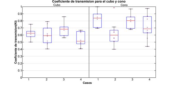 Coeficiente de transmisión para configuraciones grupales cubo y cono