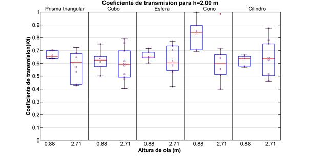 Coeficiente de transmisión para configuraciones grupales para h=2,00 m