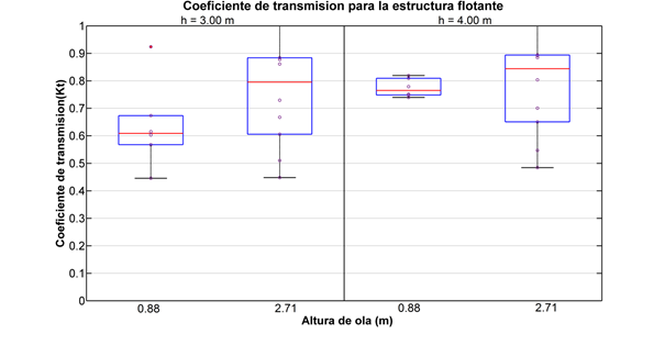 Coeficiente de transmisión de placas flotantes