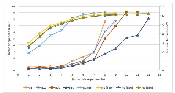 Variación del índice de opacidad y potencia efectiva en función de número de experimentos