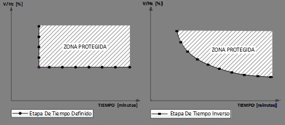 Curvas límite V/Hz sin carga de generadores y transformadores