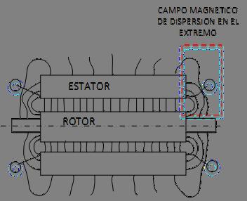 Flujos magnéticos de dispersión en un turbogenerador