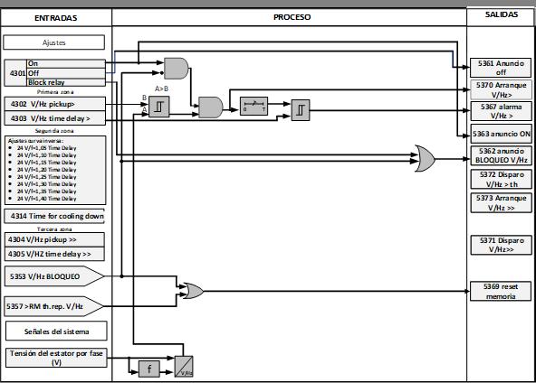 Diagrama lógico FDP ANSI 24. Etapa sobreexcitación por V/Hz>