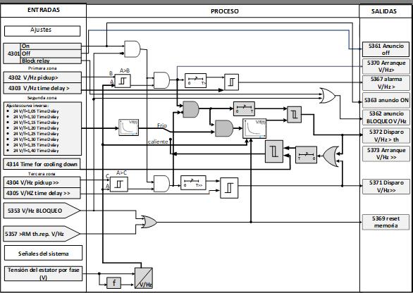 Subdiagrama lógico FDP ANSI 24 sobreexcitación característica térmica de tiempo inverso