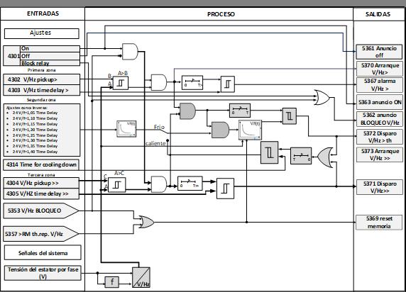 Subdiagrama lógico de la FDP ANSI 24 de sobreexcitación por V/Hz>>