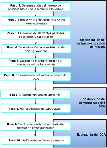 Metodología para el diseño, construcción y evaluación de un DCA de 300 kV